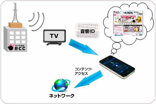 Yamaha gets Fuji TV on the InfoSound bandwagon, give tablets and phones acoustic data transmission apps