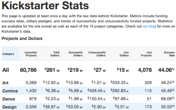 2012kickstarterstats Kickstarter pledges more transparency, publishes project stats page with daily updates