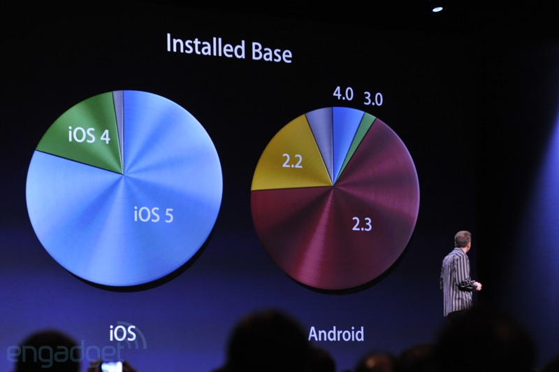Apple brags, sells 365 million iOS devices