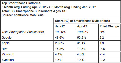ComScore Android's US share dips ever so slightly, iPhone slowly marching up