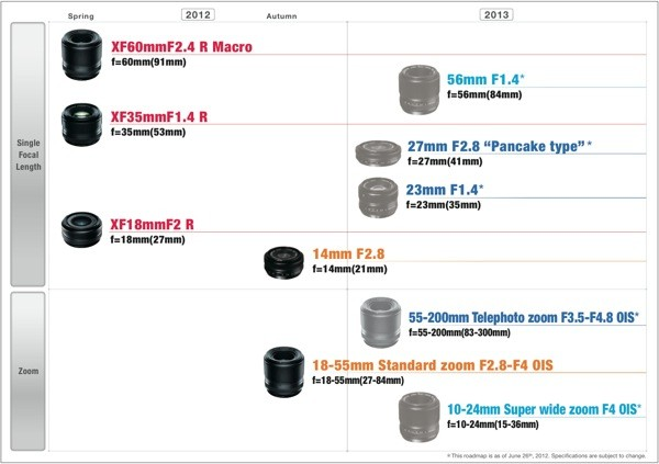 Fujifilm outlines XPro1 lens roadmap, brings zoom at last this fall