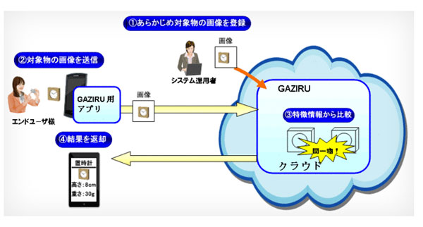 NEC's Gaziru takes image recognition to the cloud,