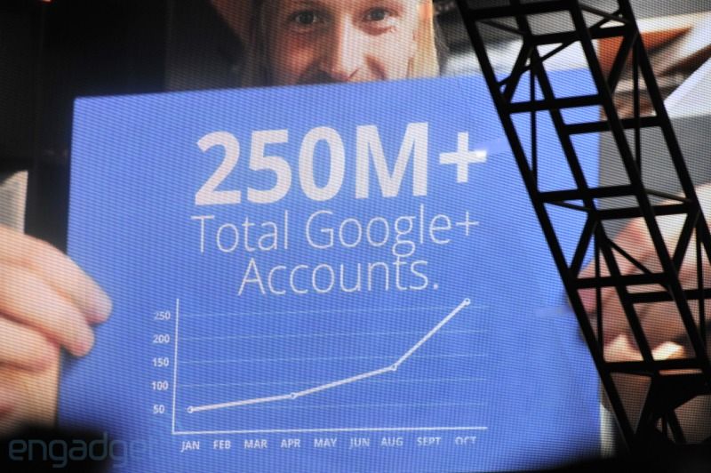 Google+ has 250 million users
