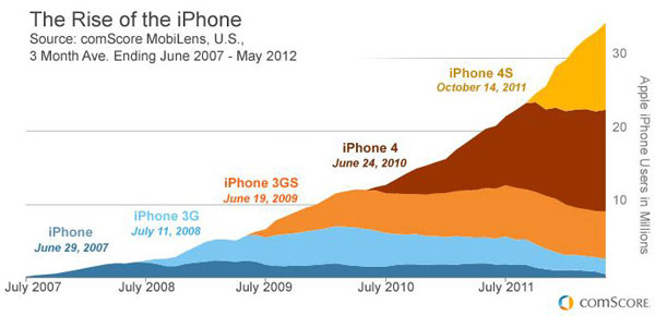 iphone fifth anniversary comscore 1340998649 The iPhone five years after launch