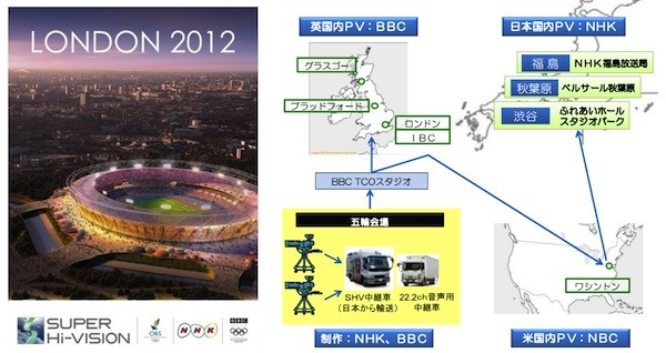NHK lays out Olympic broadcast plans, Super HiVision test viewing locations in Japan