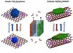 nanotubes-edison-nickel-iron-battery