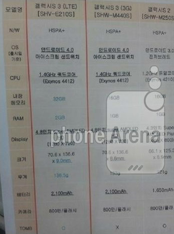 Samsung Galaxy S III on SK Telecom mixes 2GB of RAM and quadcore, importers break out the credit cards
