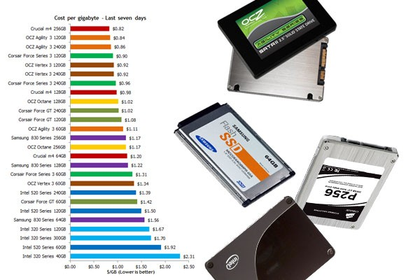 DNP Falling SSD prices might give you a swift boot up sooner than you think