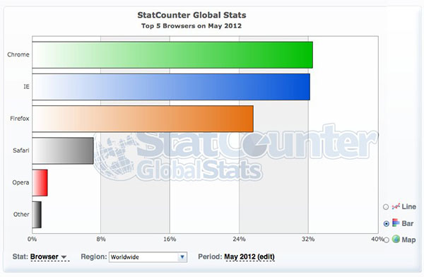 stats Chrome overtakes Internet Explorer in global browser share for the first time