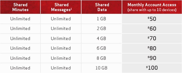 Verizon's Share Everything data plans go live June 28th, let you add family or a tablet for a little extra