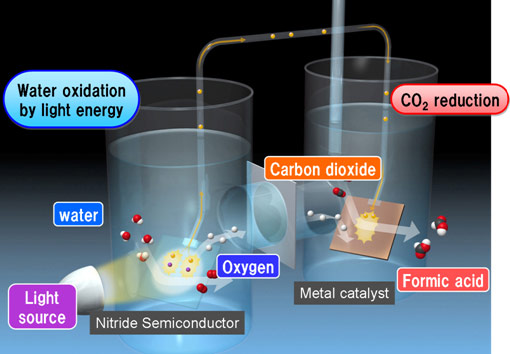 Panasonic Artificial Photosynthesis System converts carbon dioxide to organic material with plantlike efficiency