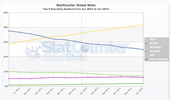 2012statcounter os Windows 7 now powering most PCs, passed 50 percent threshold in June