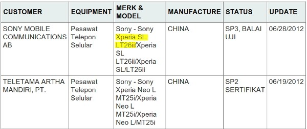 Sony Xperia SL shows up in Indonesian POSTEL database