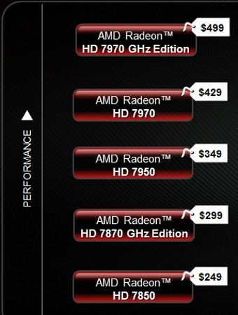 AMD drops prices on Radeon HD 7000 Series graphics cards, up to xx off