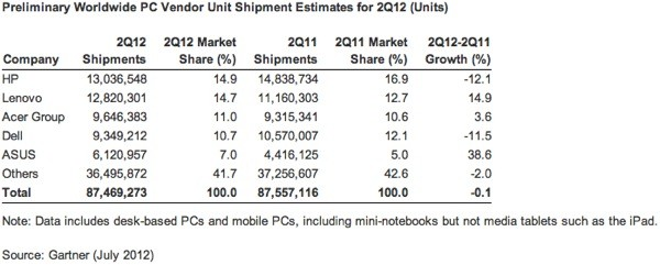 IDC and Gartner PC market flattened out in Q2 while Apple, ASUS and Lenovo remain the stars