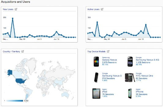 google-launches-mobile-app-analytics