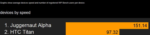 Juggernaut Alpha with Windows Phone 8 appears in benchmarks, shows how much sharp it is