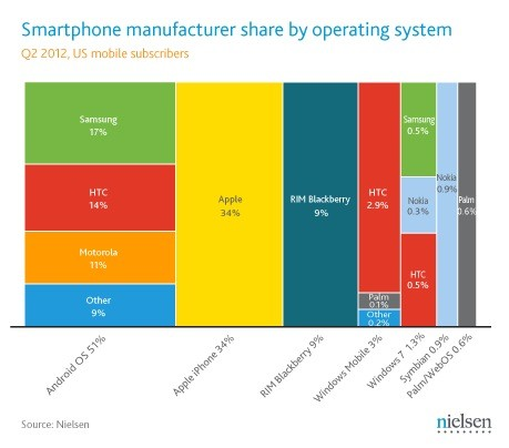 nielsen smartphone share q2 2012 Nielsen has Android near 52 percent of US smartphone share in Q2, iPhone ekes out gains