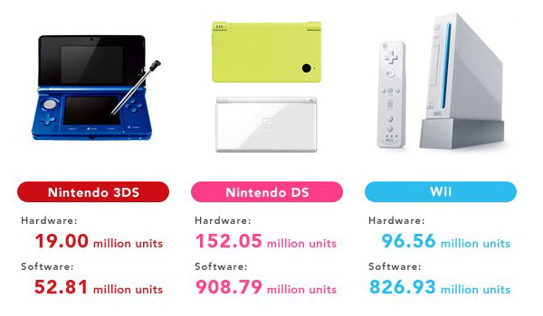 Nintendo Q1 results Wii sales cut in half since 2011, but 3DS sales more than double