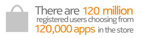Nokia Store has 120,00 apps, over 120 mllion users, foggy future