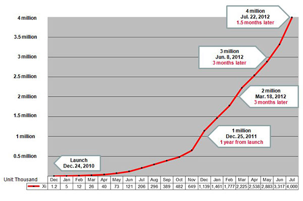 Japan LTE growth continues, NTT DoCoMo adds a million users in under 2 months