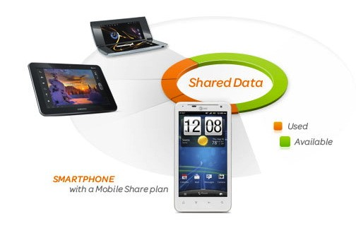 AT&amp;T unveils Mobile Share, lets you add 10 devices to a single plan
