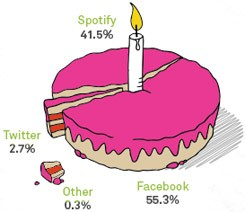 Spotify marks its first anniversary in the US with 13 billion listens, a whole lot of sharing goin' on