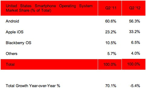 Strategy Analytics Android lost US market share in Q2, isn't losing sleep just yet