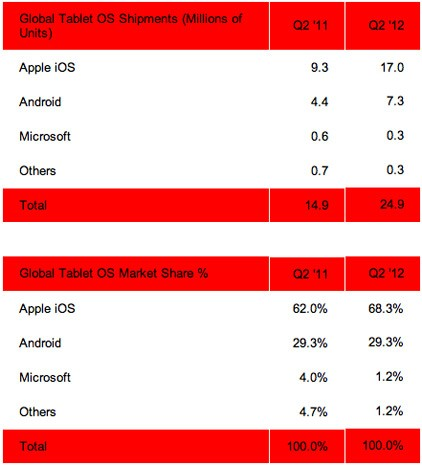 strategy analytics tablet market share q2 2012 1343246233 iPad keeps riding high in Q2 tablet market share, Android doesnt budge