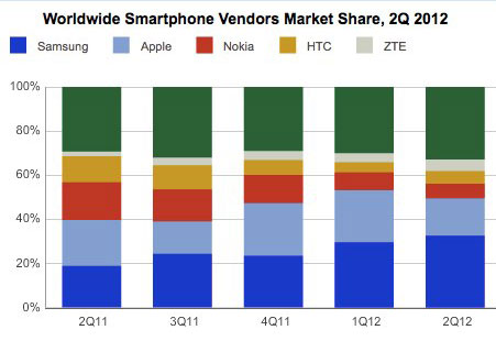 top5 1343374817 Samsung and Apple ship almost half of all smartphones, but Korean manufacturer maintains lead