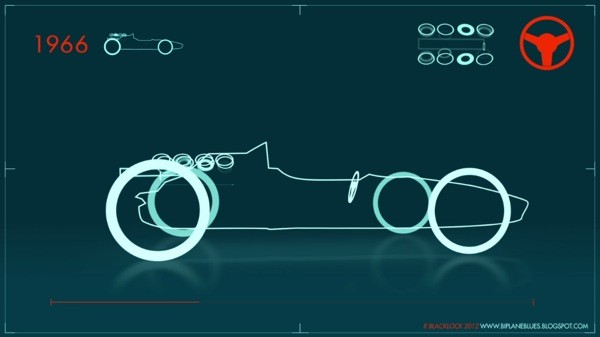 Visualized the history of the Formula 1 car in 60 seconds video