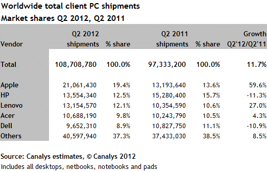 Canalys PC and tablet shipments hit new high in Q2 with Apple in the lead, HP next in line
