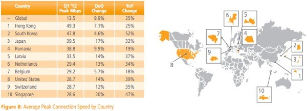 Akamai peak internet speeds jumped 25 percent year-to-year in Q1, Germany tops the mobile world