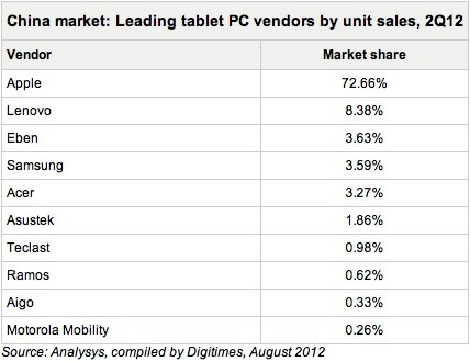 iPad estimated cornering nearly 73% of Chinese tablet market
