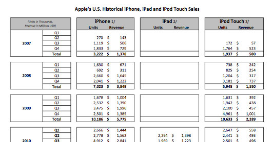photo image Apple, Samsung reveal sales data to the court, boast of millions served