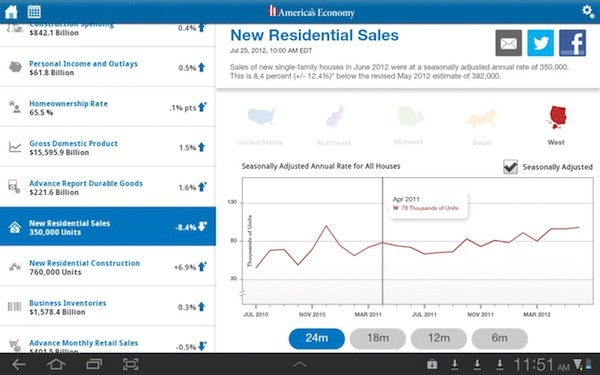 US Census Bureau releases America's Economy mobile app, offers realtime stats on the go