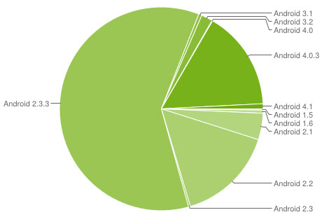 Ice Cream Sandwich takes a bite out of Gingerbread, represents 159 percent of Android devices
