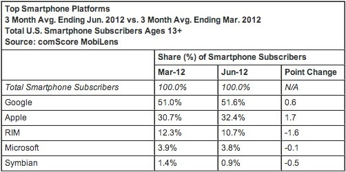 comscore us phone share june 2012 Android back above 51 percent of US share, iOS still growing briskly