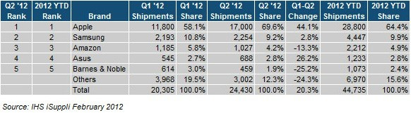 IHS iSuppli Apple iPad takes 696 percent of tablet brand market share in Q2, reader tablets take a bruising