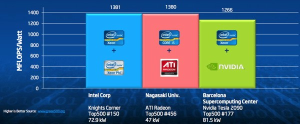 Intel opens up about its Knights Corner supercomputer offering