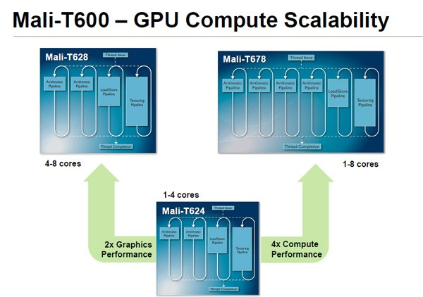 ARM's eightcore Mali GPUs promise 'dramatic' boost to mobile graphics