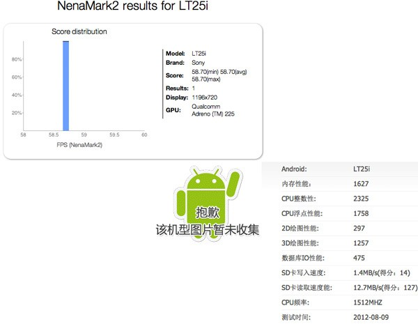 Sony LT25i Tsubasa pops up in benchmarks, may amp up Xperia meidrange
