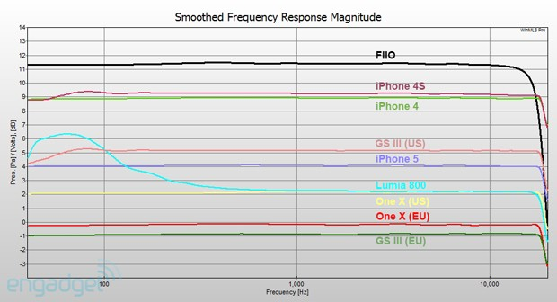 Smartphones for audiophiles the iPhone 5 vs rival flagships