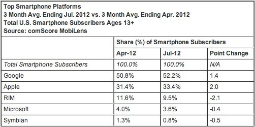 comscore july 2012 market share 1 Android tops 52 percent of US smartphone share, iPhone cracks the 33 percent mark