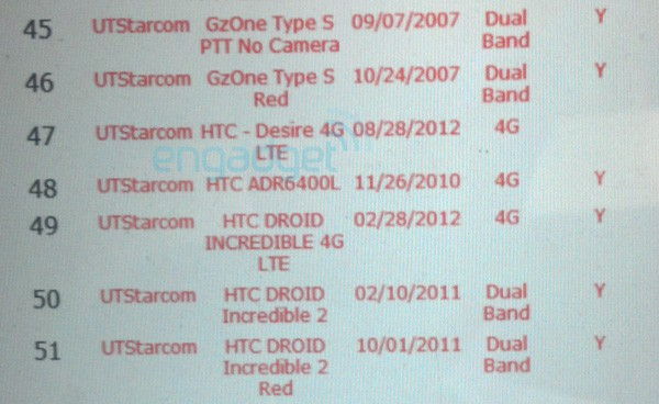 HTC Desire 4G LTE seen on Verizon's system, 