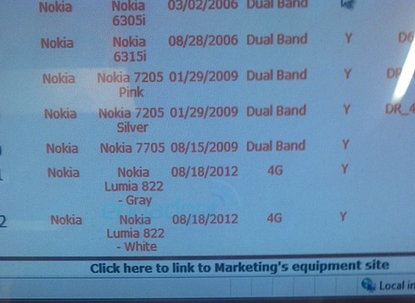 Nokia Lumia 822 and 5inch HTC device found in Verizon systems