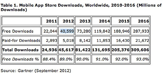 Gartner Free apps dominate market, iOS App Store accounts for 25% of all downloads