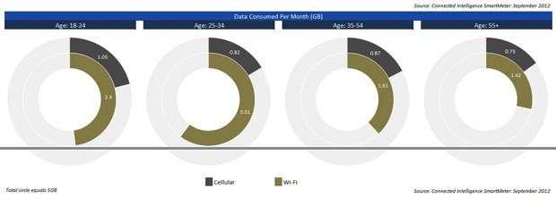 npd cellular usage sept 2012 Android users chew an average 870MB of cellular data per month, youngest gobble the most