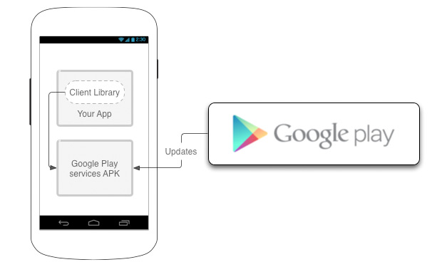 Google Play services rolls out to Android 22 and above, the eager can download directly