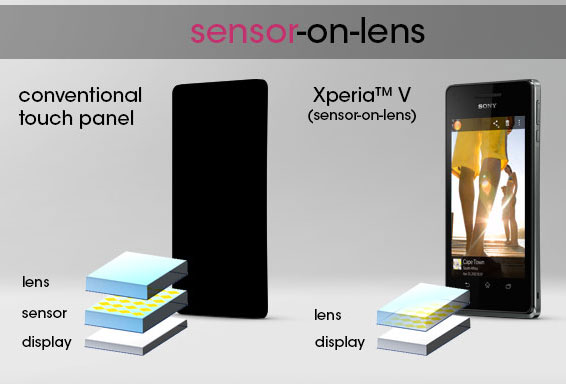 Sony Xperia V packed new sensoronlens touchscreen tech, offers a 'true direct touch experience'